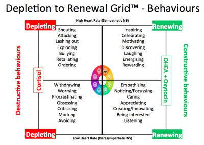 Deplete2Renew_Behaviours