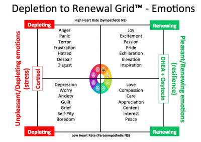 Deplete2Renew_Emotions